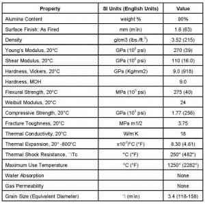 Properties of Alumina Proppants